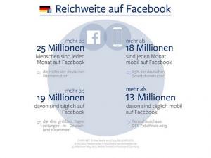 Facebook Nutzerzahlen 2013